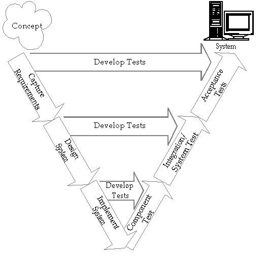 Rbcs software testing training consulting blog v model ccuart Gallery